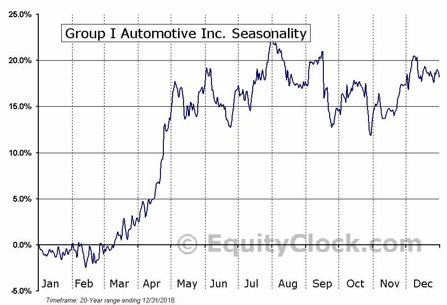 Group 1 Automotive, Inc. Seasonal Chart