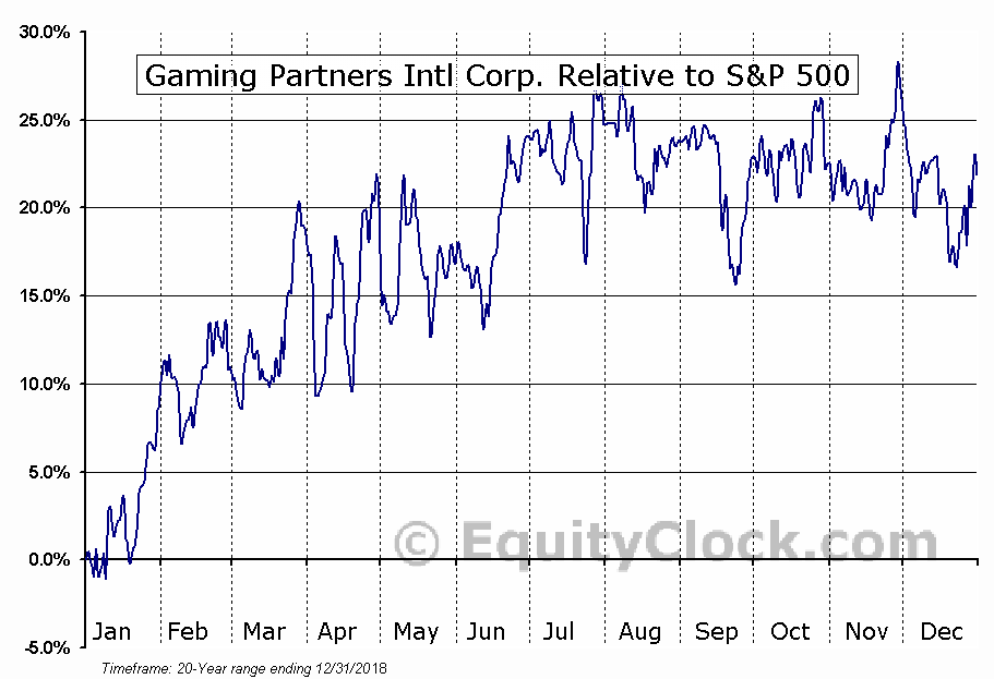 GPIC Relative to the S&P 500