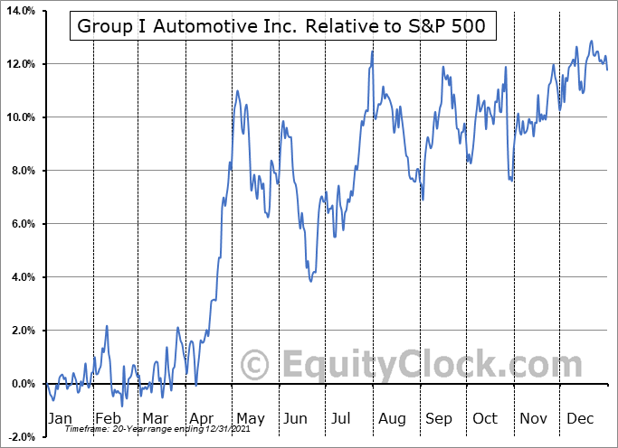 GPI Relative to the S&P 500