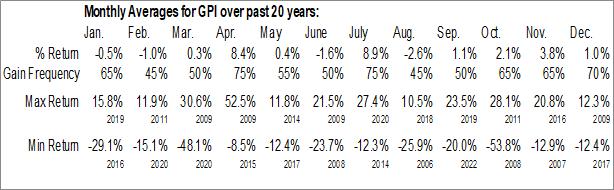 Monthly Seasonal Group I Automotive Inc. (NYSE:GPI)