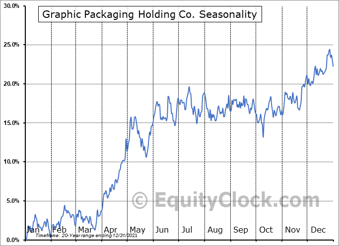 Graphic Packaging Holding Company Seasonal Chart