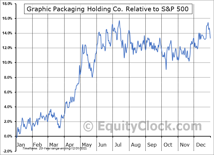 GPK Relative to the S&P 500