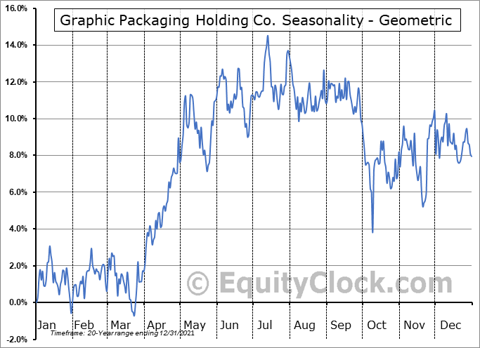 Graphic Packaging Holding Co. (NYSE:GPK) Seasonality