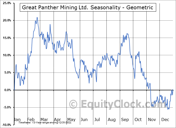 Great Panther Mining Ltd. (AMEX:GPL) Seasonality