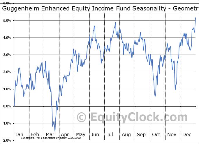 Guggenheim Enhanced Equity Income Fund (NYSE:GPM) Seasonality