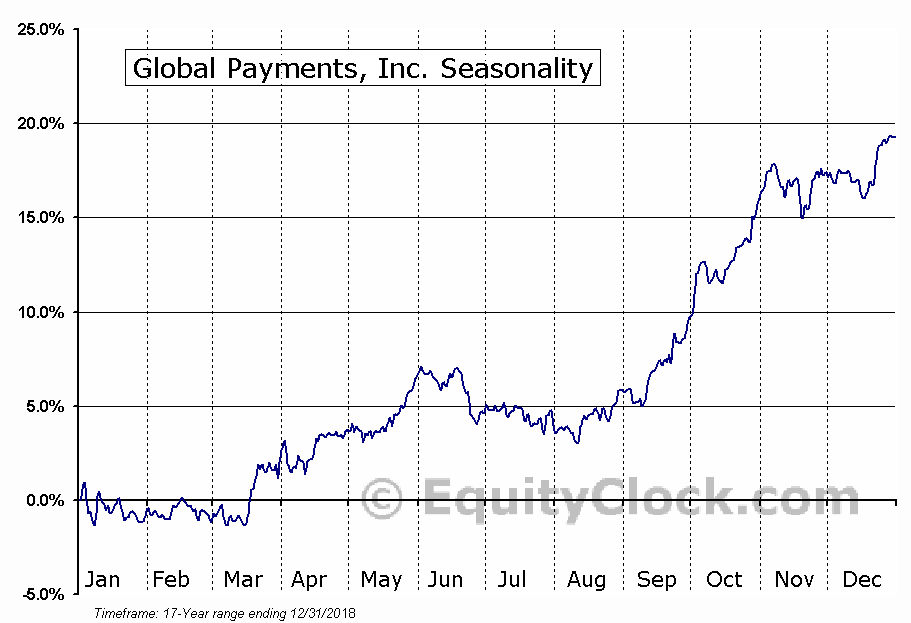 Global Payments Inc. Seasonal Chart