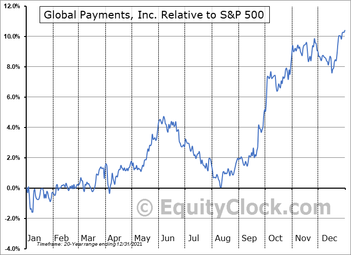 GPN Relative to the S&P 500
