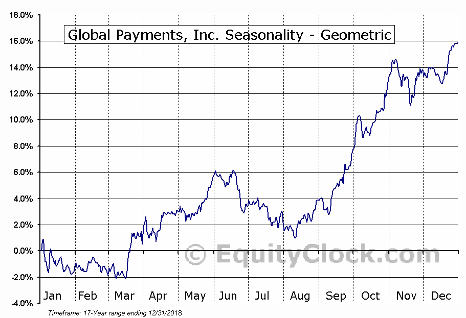 Global Payments, Inc. (NYSE:GPN) Seasonality