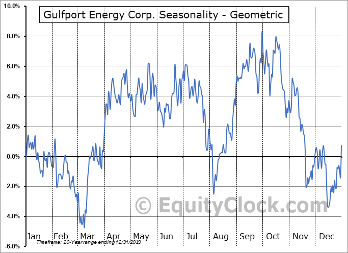 Gulfport Energy Corp. (NASD:GPOR) Seasonality