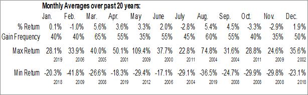 Monthly Seasonal Gulfport Energy Corp. (NASD:GPOR)