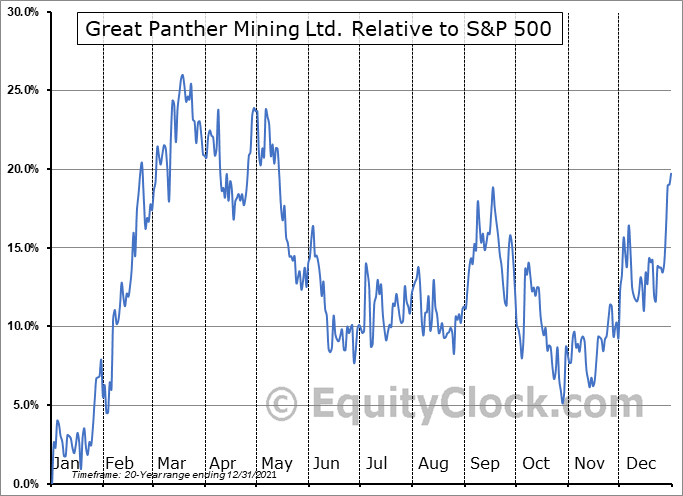 GPR.TO Relative to the S&P 500