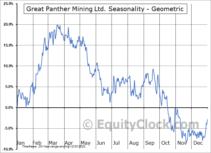 Great Panther Resources Ltd. (TSE:GPR.TO) Seasonality