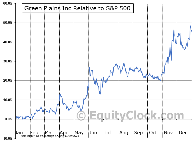 GPRE Relative to the S&P 500