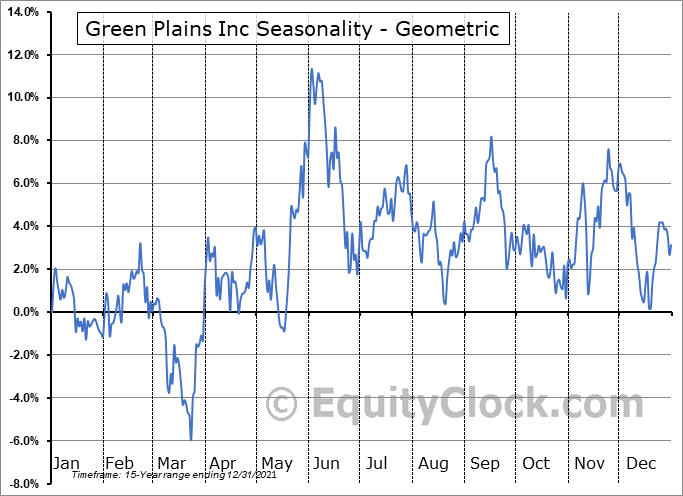 Green Plains Inc (NASD:GPRE) Seasonality