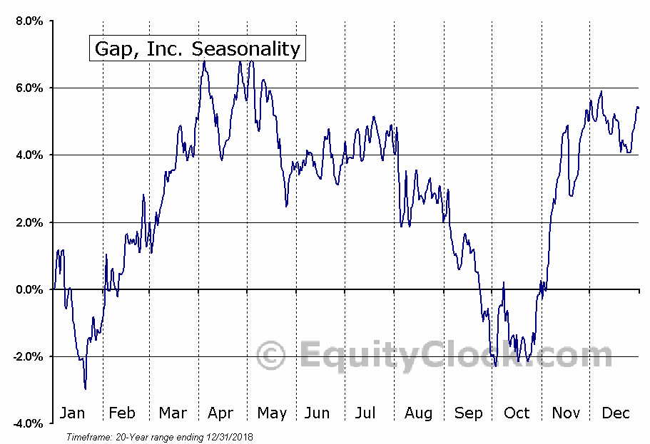 Gap, Inc. (The) (GPS) Seasonal Chart