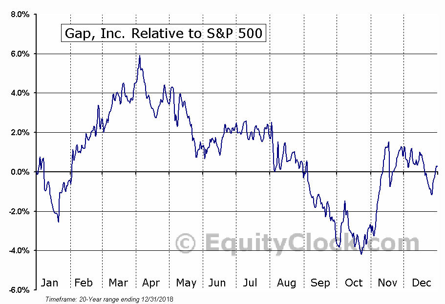 GPS Relative to the S&P 500