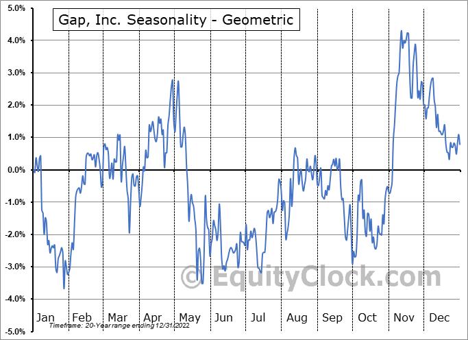 Gap, Inc. (NYSE:GPS) Seasonality