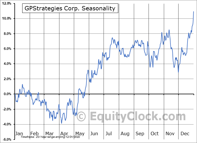 GP Strategies Corporation Seasonal Chart