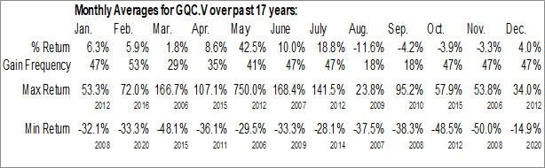 Monthly Seasonal GoldQuest Mining Corp. (TSXV:GQC.V)