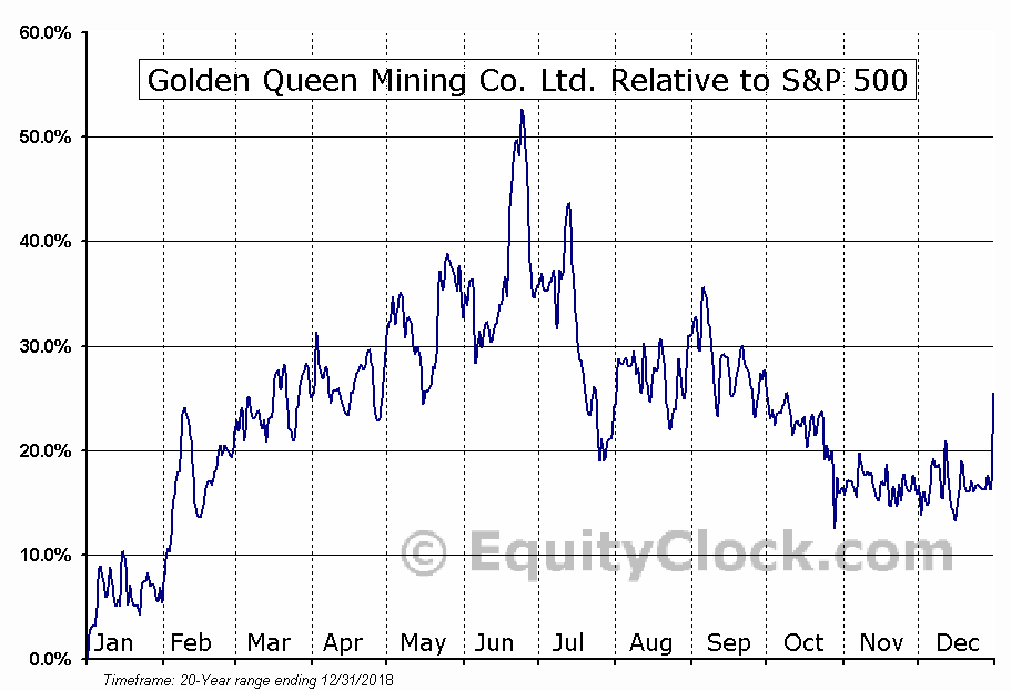 GQMNF Relative to the S&P 500