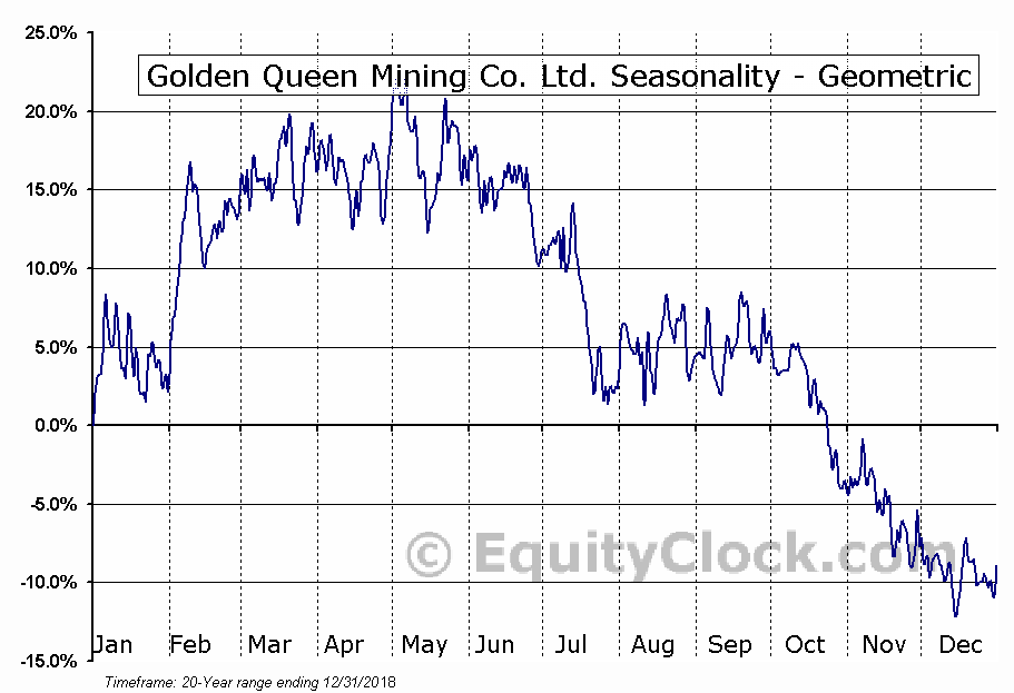 Golden Queen Mining Co. Ltd. (OTCMKT:GQMNF) Seasonality
