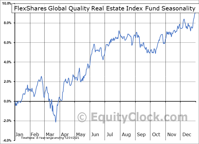 FlexShares Global Quality Real Estate Index Fund (AMEX:GQRE) Seasonality