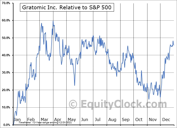 GRAT.V Relative to the S&P 500