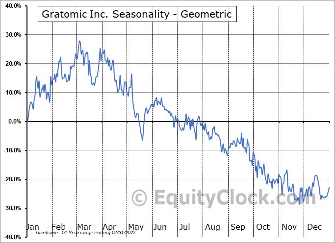 Gratomic Inc. (TSXV:GRAT.V) Seasonality