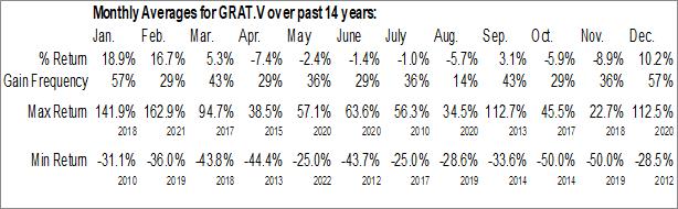 Monthly Seasonal Gratomic Inc. (TSXV:GRAT.V)