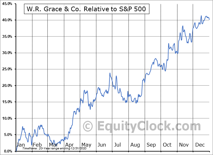 GRA Relative to the S&P 500