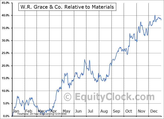 GRA Relative to the Sector