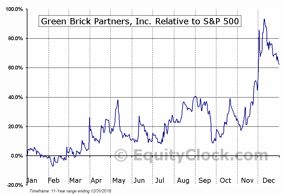 GRBK Relative to the S&P 500