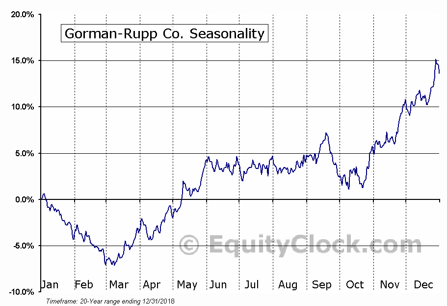 Gorman-Rupp Company (The) (GRC) Seasonal Chart