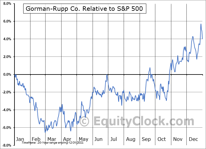 GRC Relative to the S&P 500