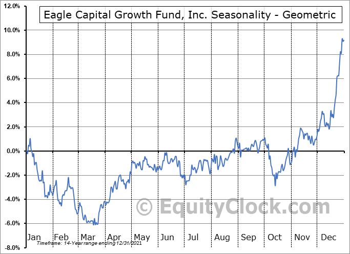 Eagle Capital Growth Fund, Inc. (AMEX:GRF) Seasonality