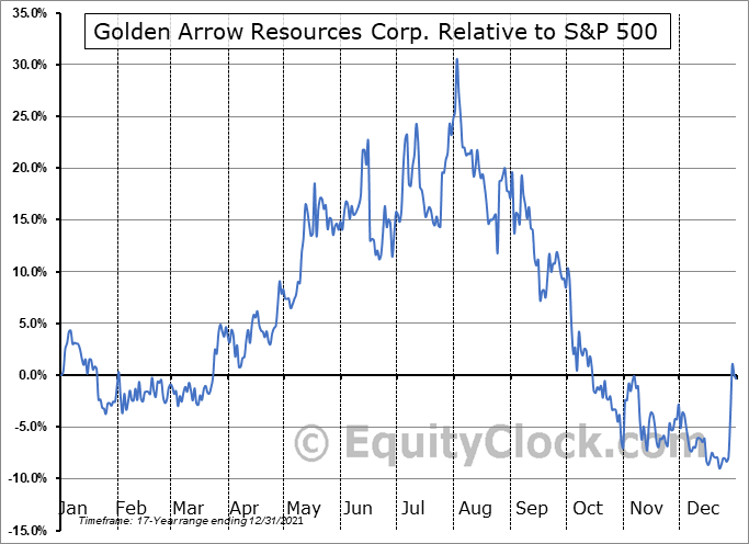 GRG.V Relative to the S&P 500