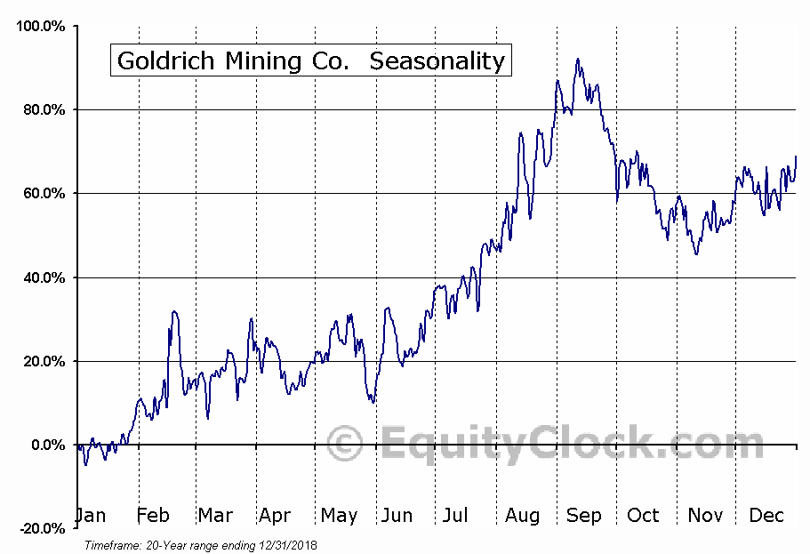 Goldrich Mining Co. (OTCMKT:GRMC) Seasonality