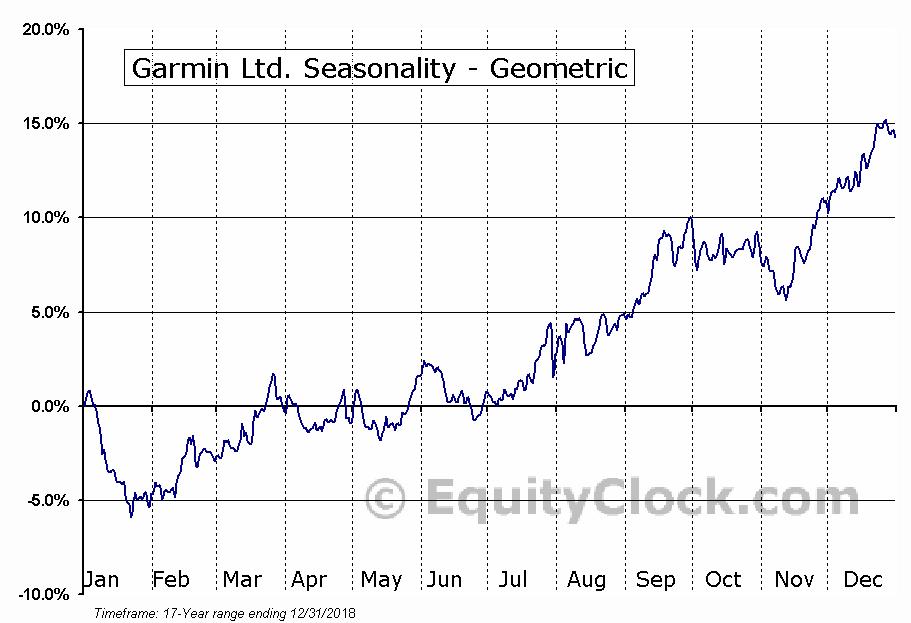 Garmin Ltd. (NASD:GRMN) Seasonality