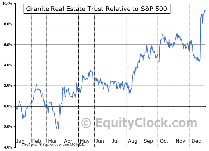 GRP-U Relative to the S&P 500