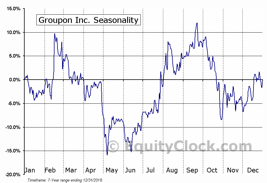 Groupon, Inc. (GRPN) Seasonal Chart
