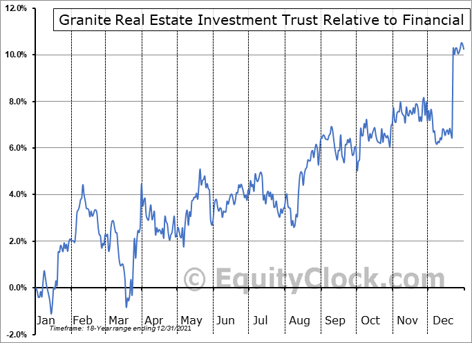 GRT-UN.TO Relative to the Sector