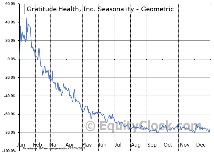 Gratitude Health, Inc. (OTCMKT:GRTD) Seasonality