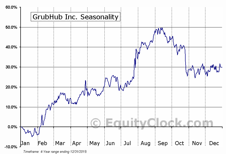 GrubHub Inc. Seasonal Chart