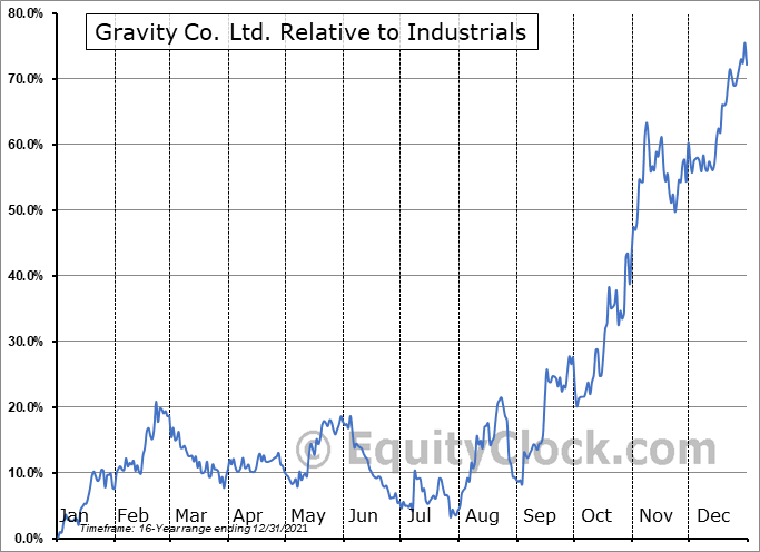 GRVY Relative to the Sector