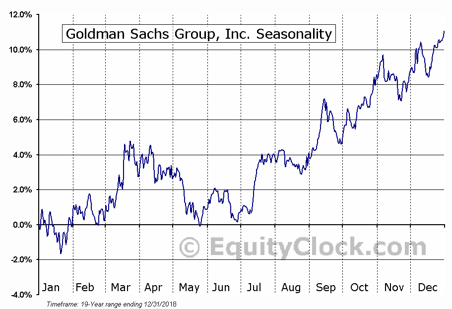 Goldman Sachs Group, Inc. (The) (GS) Seasonal Chart