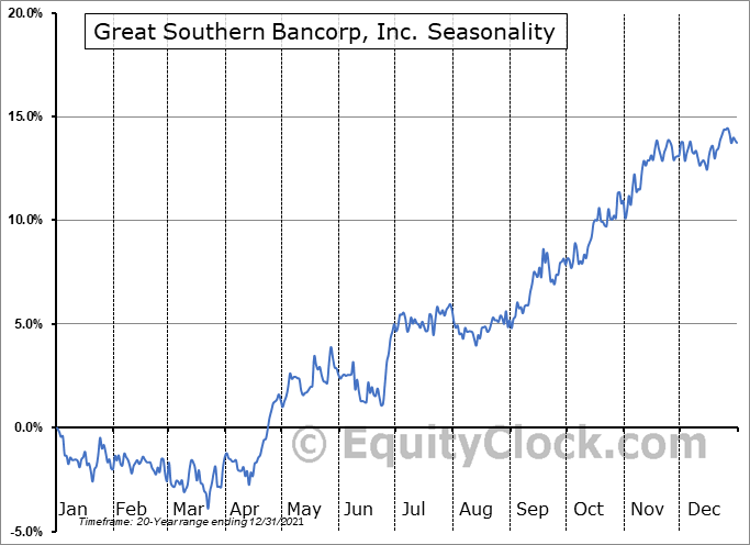 Great Southern Bancorp, Inc. Seasonal Chart