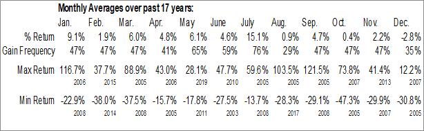 Monthly Seasonal Globalscape Inc. (AMEX:GSB)
