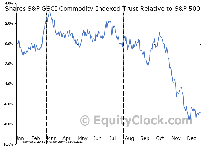 GSG Relative to the S&P 500