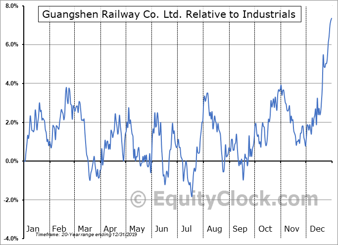 GSH Relative to the Sector
