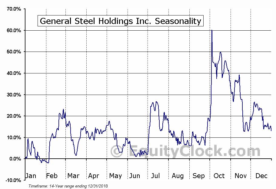General Steel Holdings Inc. (OTCMKT:GSIH) Seasonality